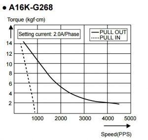 Động cơ bước Autonics A16K-G268