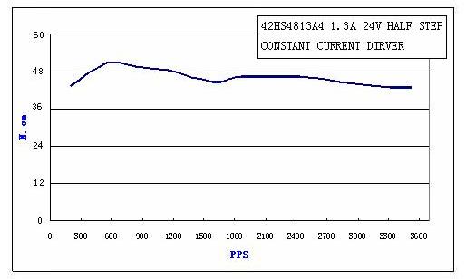 Động cơ bước SUMTOR 42HS4813A4