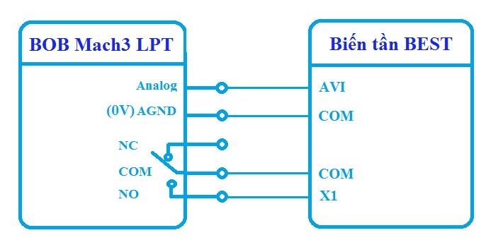 Biến Tần BEST 1.5KW 0-1000Hz 220VAC